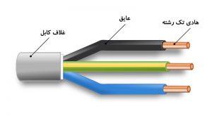 روش شناسایی سیم و کابل مرغوب