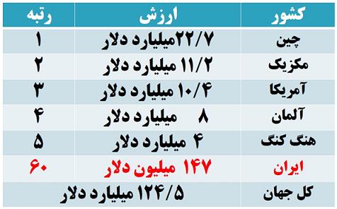 بررسی صنعت سیم و کابل در جهان و ایران